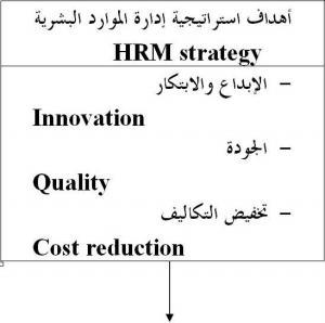 ماهي الموارد البشرية