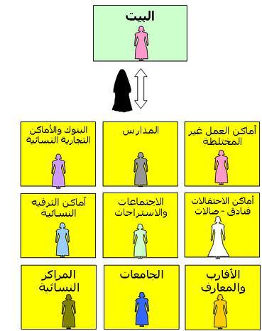 00de06f5f7aeb الحجاب ليس تقييدا لحرية المرأة فالحجاب لا يجب إلا في حالة واحدة فقط وهي  وجود الرجال الأجانب وما سوى ذلك فلا يجب.