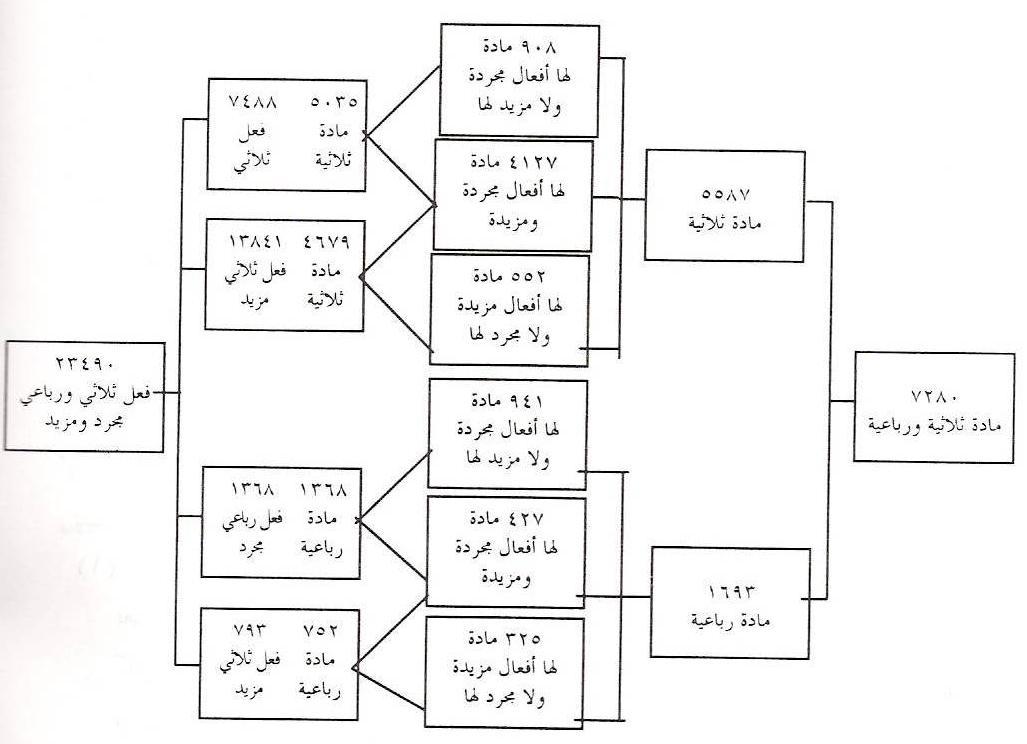 العربية لغة العلم  Pic1